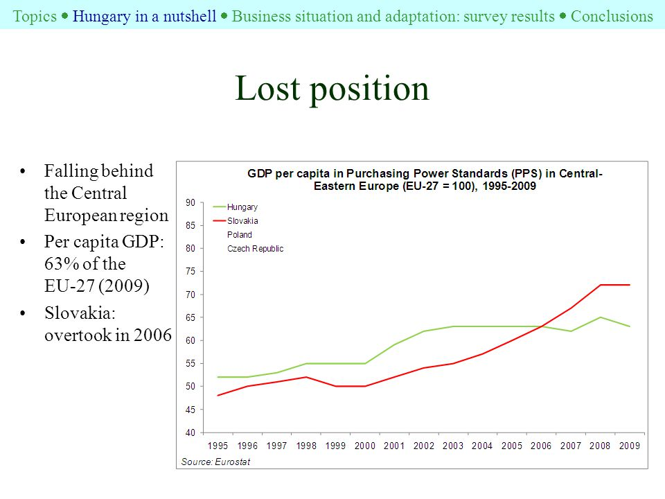 Lost position Falling behind the Central European region Per capita GDP: 63% of the EU-27 (2009) Slovakia: overtook in 2006 Topics  Hungary in a nutshell  Business situation and adaptation: survey results  Conclusions