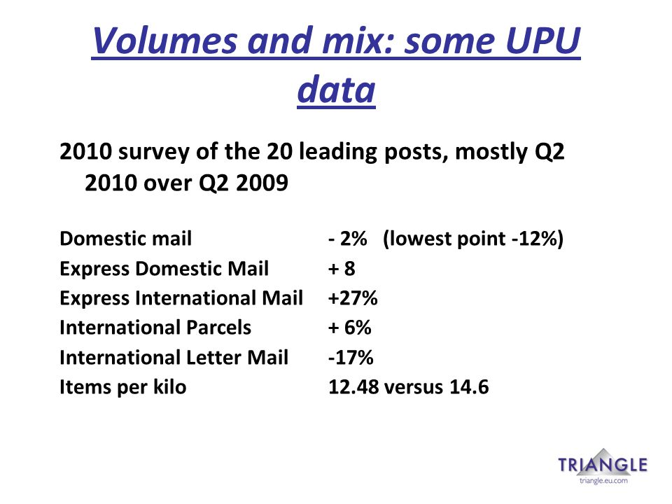 Volumes and mix: some UPU data 2010 survey of the 20 leading posts, mostly Q2 2010 over Q2 2009 Domestic mail- 2% (lowest point -12%) Express Domestic Mail+ 8 Express International Mail+27% International Parcels+ 6% International Letter Mail-17% Items per kilo12.48 versus 14.6