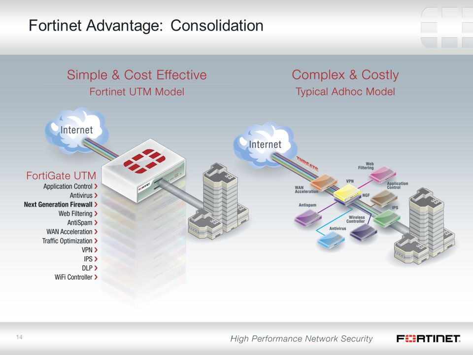 14 Fortinet Advantage: Consolidation