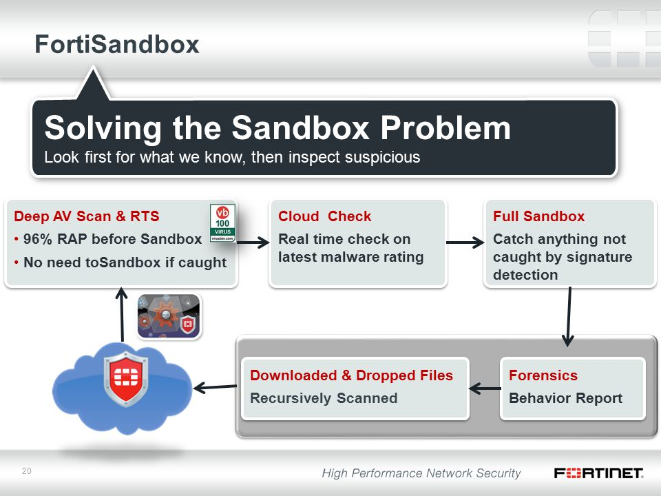 20 Deep AV Scan & RTS 96% RAP before Sandbox No need toSandbox if caught Deep AV Scan & RTS 96% RAP before Sandbox No need toSandbox if caught FortiSandbox Solving the Sandbox Problem Look first for what we know, then inspect suspicious Cloud Check Real time check on latest malware rating Cloud Check Real time check on latest malware rating Full Sandbox Catch anything not caught by signature detection Full Sandbox Catch anything not caught by signature detection Forensics Behavior Report Forensics Behavior Report Downloaded & Dropped Files Recursively Scanned Downloaded & Dropped Files Recursively Scanned