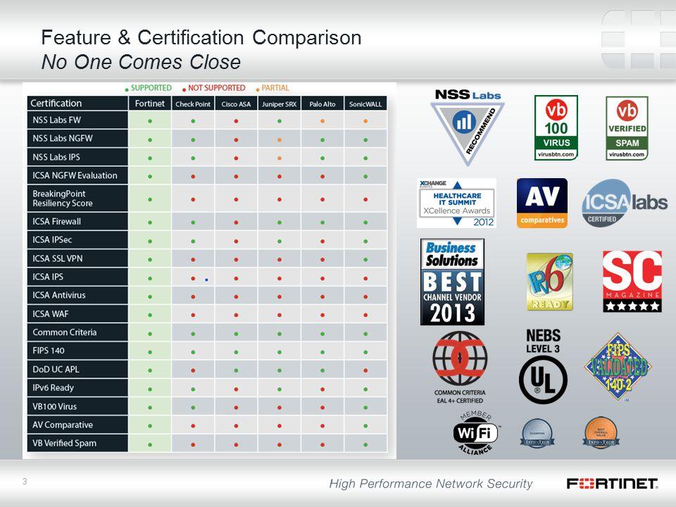 3 Feature & Certification Comparison No One Comes Close