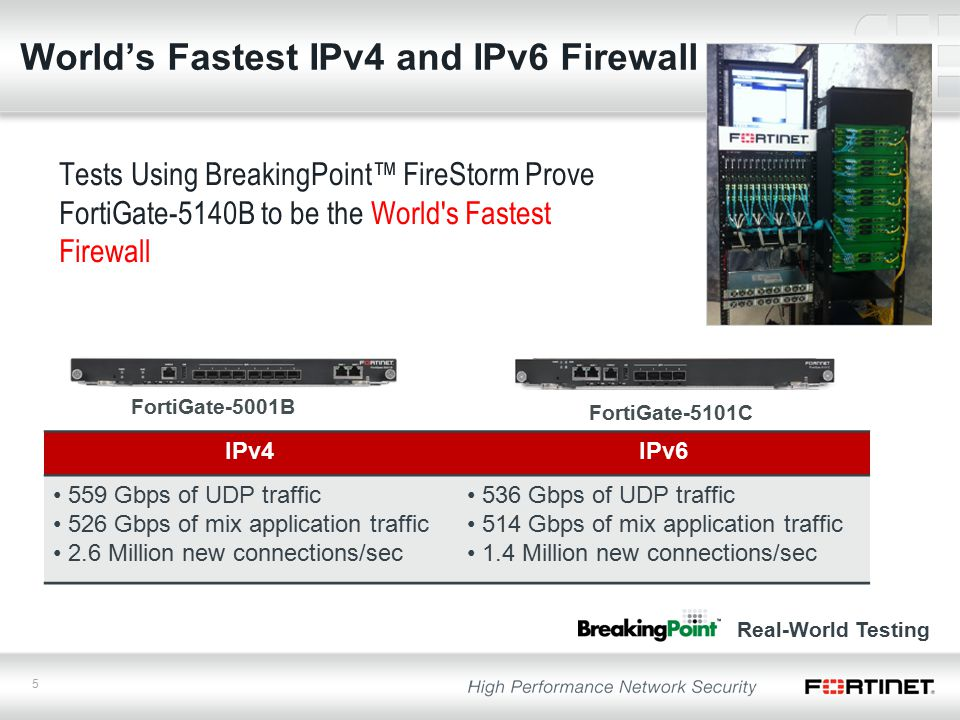 5 World's Fastest IPv4 and IPv6 Firewall Tests Using BreakingPoint™ FireStorm Prove FortiGate-5140B to be the World s Fastest Firewall Real-World Testing FortiGate-5101C FortiGate-5001B IPv4IPv6 559 Gbps of UDP traffic 526 Gbps of mix application traffic 2.6 Million new connections/sec 536 Gbps of UDP traffic 514 Gbps of mix application traffic 1.4 Million new connections/sec