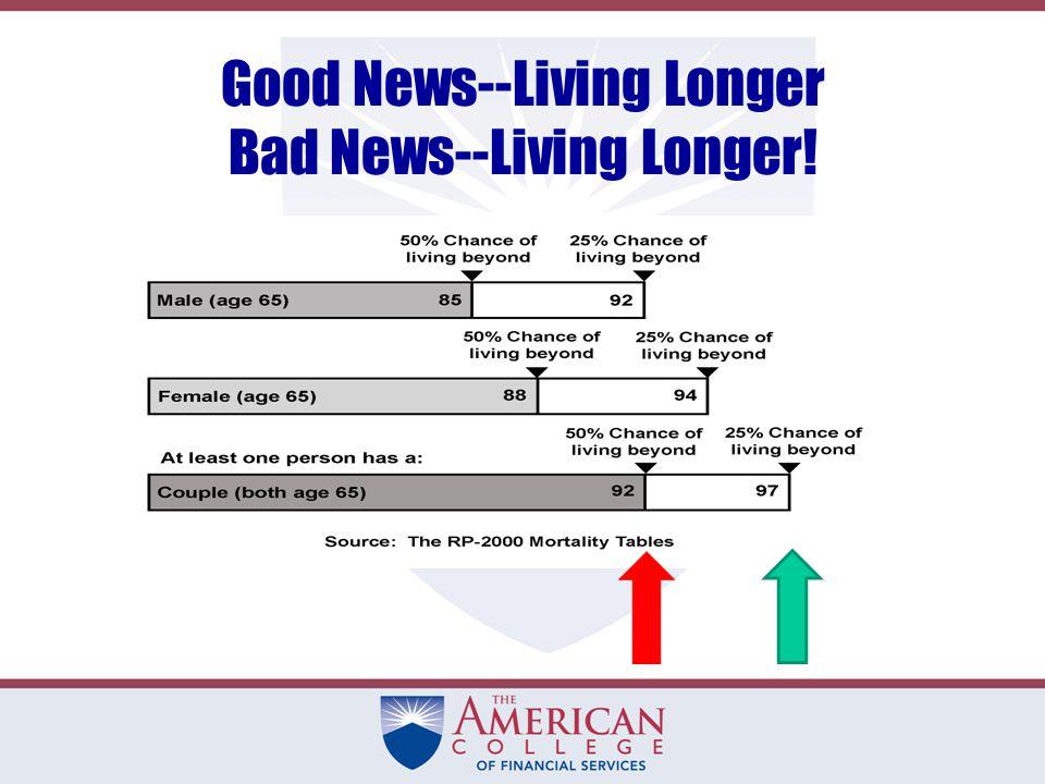 Good News--Living Longer Bad News--Living Longer!