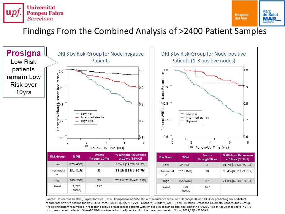 Findings From the Combined Analysis of >2400 Patient Samples DRFS by Risk-Group for Node-negative Patients DRFS by Risk-Group for Node-positive Patien