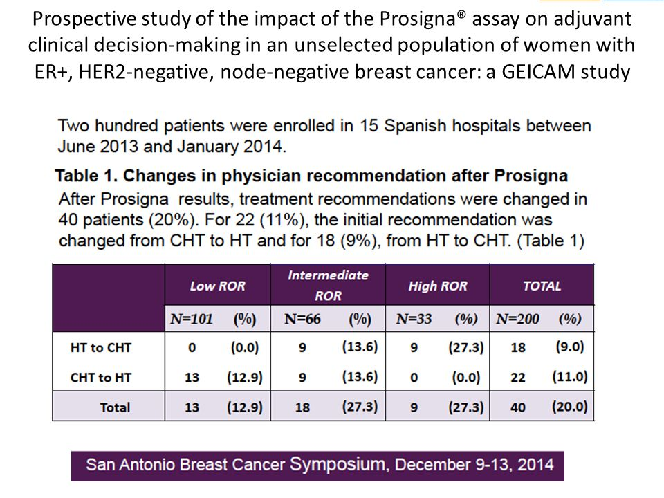 Prospective study of the impact of the Prosigna® assay on adjuvant clinical decision-making in an unselected population of women with ER+, HER2-negative, node-negative breast cancer: a GEICAM study