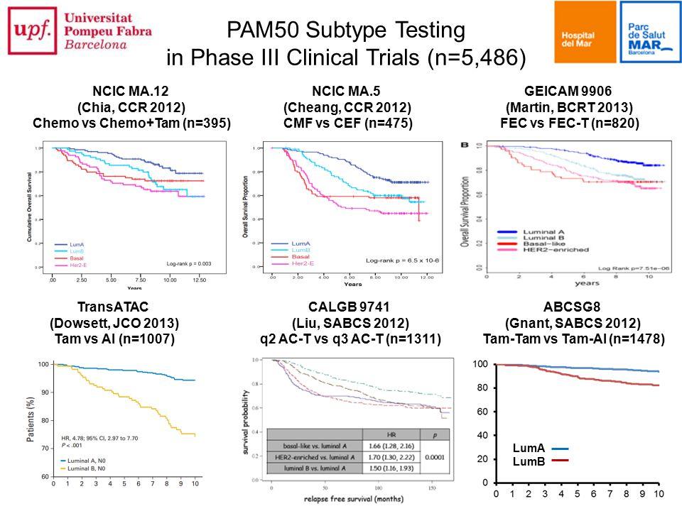 GEICAM 9906 (Martin, BCRT 2013) FEC vs FEC-T (n=820) ABCSG8 (Gnant, SABCS 2012) Tam-Tam vs Tam-AI (n=1478) CALGB 9741 (Liu, SABCS 2012) q2 AC-T vs q3 AC-T (n=1311) TransATAC (Dowsett, JCO 2013) Tam vs AI (n=1007) PAM50 Subtype Testing in Phase III Clinical Trials (n=5,486) NCIC MA.5 (Cheang, CCR 2012) CMF vs CEF (n=475) NCIC MA.12 (Chia, CCR 2012) Chemo vs Chemo+Tam (n=395) LumA LumB