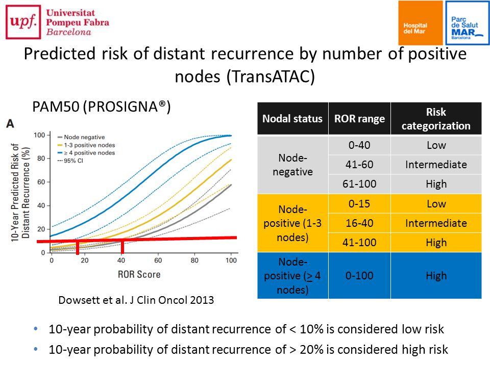 Predicted risk of distant recurrence by number of positive nodes (TransATAC) Dowsett et al.