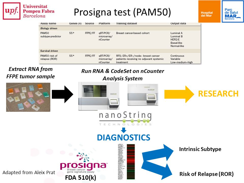 Extract RNA from FFPE tumor sample Run RNA & CodeSet on nCounter Analysis System Intrinsic Subtype Risk of Relapse (ROR) RESEARCH DIAGNOSTICS FDA 510(