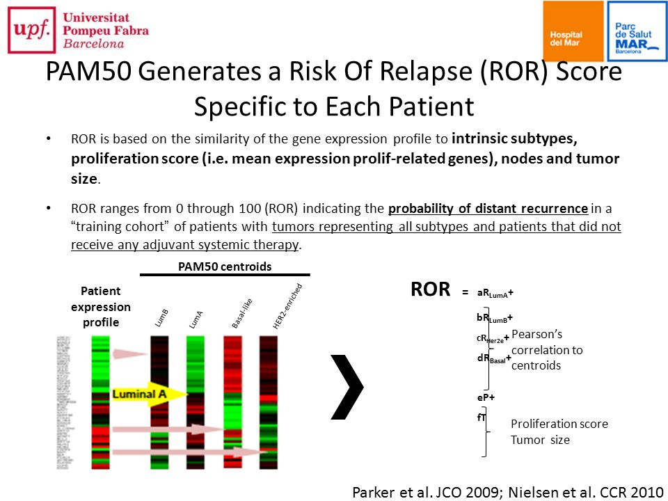 PAM50 Generates a Risk Of Relapse (ROR) Score Specific to Each Patient ROR is based on the similarity of the gene expression profile to intrinsic subtypes, proliferation score (i.e.