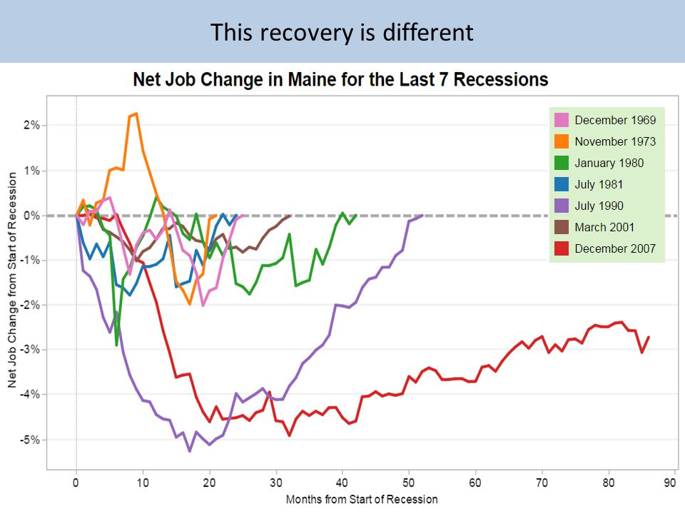 This recovery is different