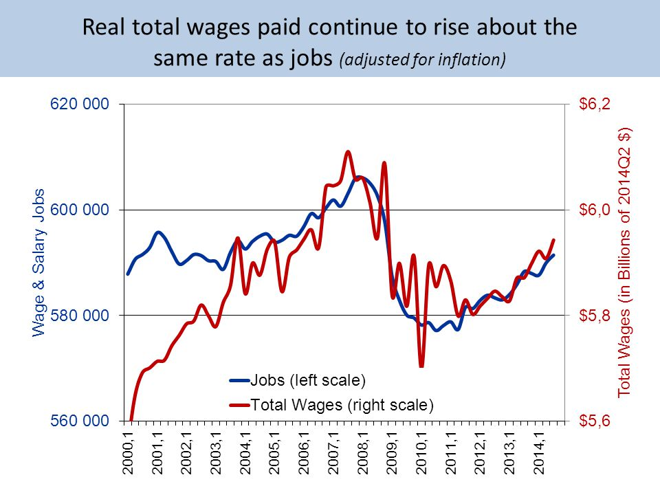 Real total wages paid continue to rise about the same rate as jobs (adjusted for inflation)