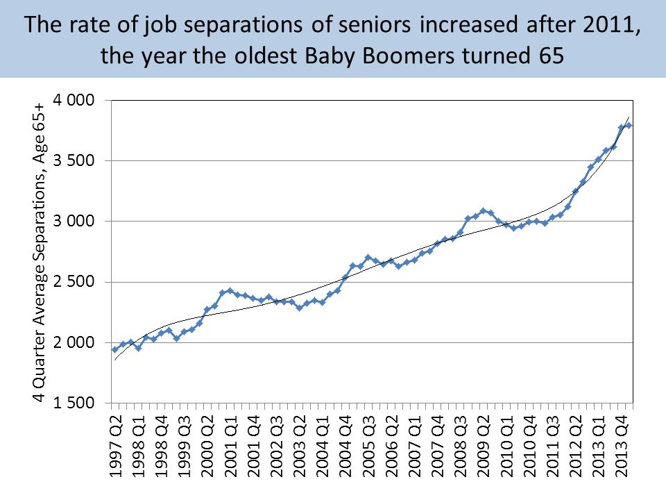 The rate of job separations of seniors increased after 2011, the year the oldest Baby Boomers turned 65