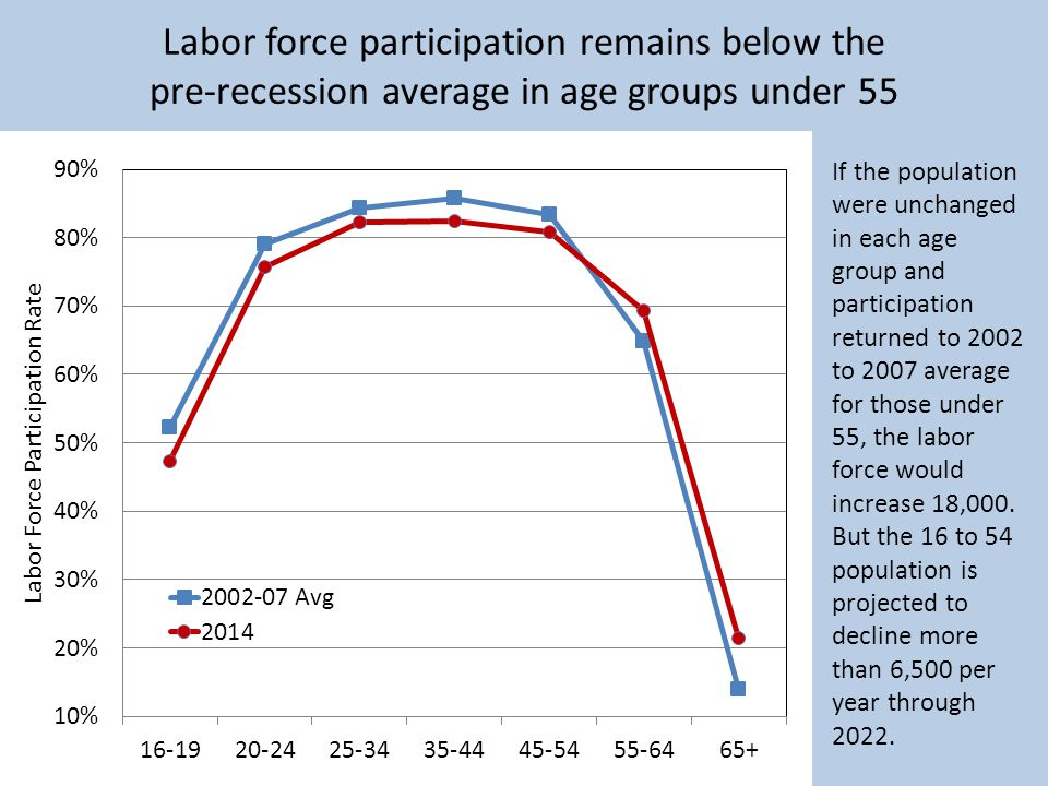 Labor force participation remains below the pre-recession average in age groups under 55 If the population were unchanged in each age group and participation returned to 2002 to 2007 average for those under 55, the labor force would increase 18,000.