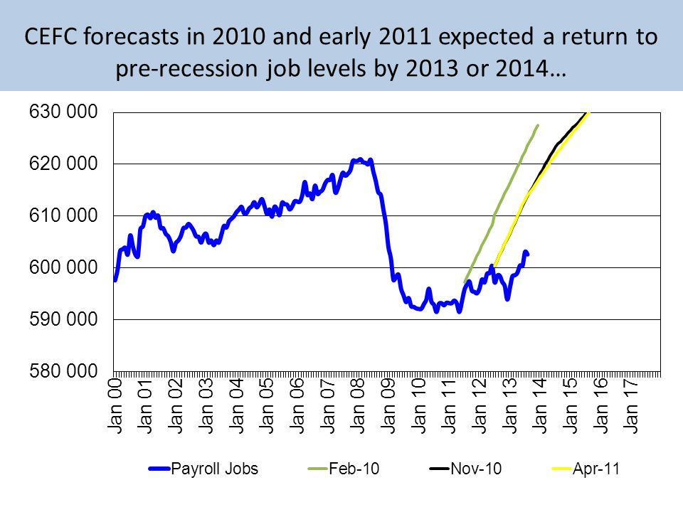 CEFC forecasts in 2010 and early 2011 expected a return to pre-recession job levels by 2013 or 2014…