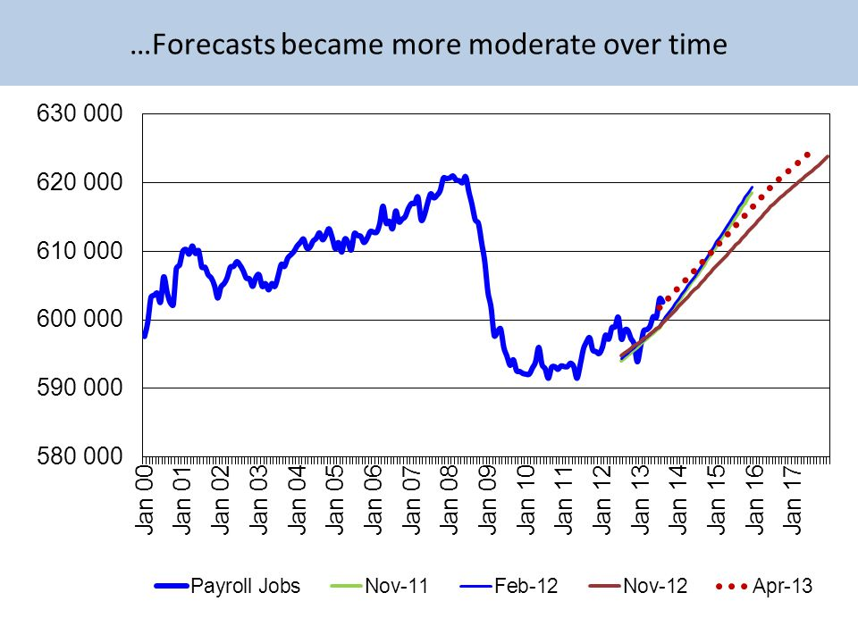 …Forecasts became more moderate over time