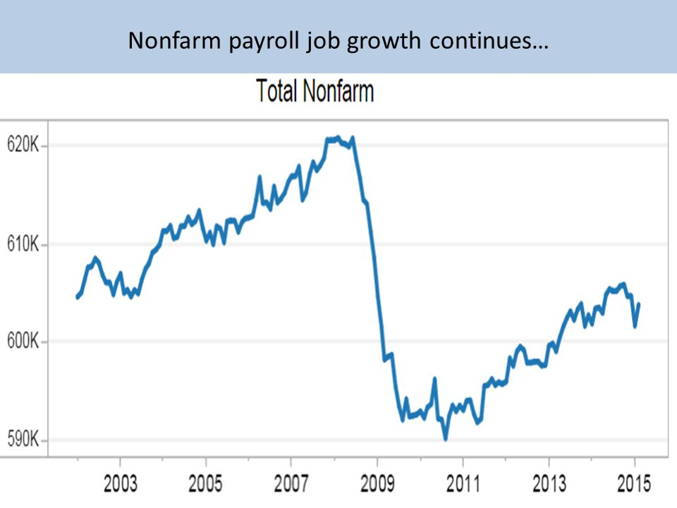 Nonfarm payroll job growth continues…