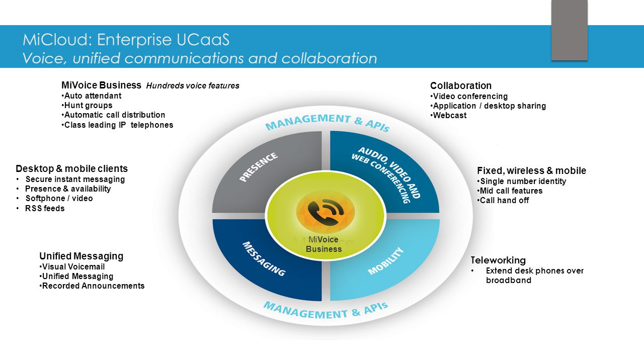 MiVoice Business Collaboration Video conferencing Application / desktop sharing Webcast MiCloud: Enterprise UCaaS Voice, unified communications and co