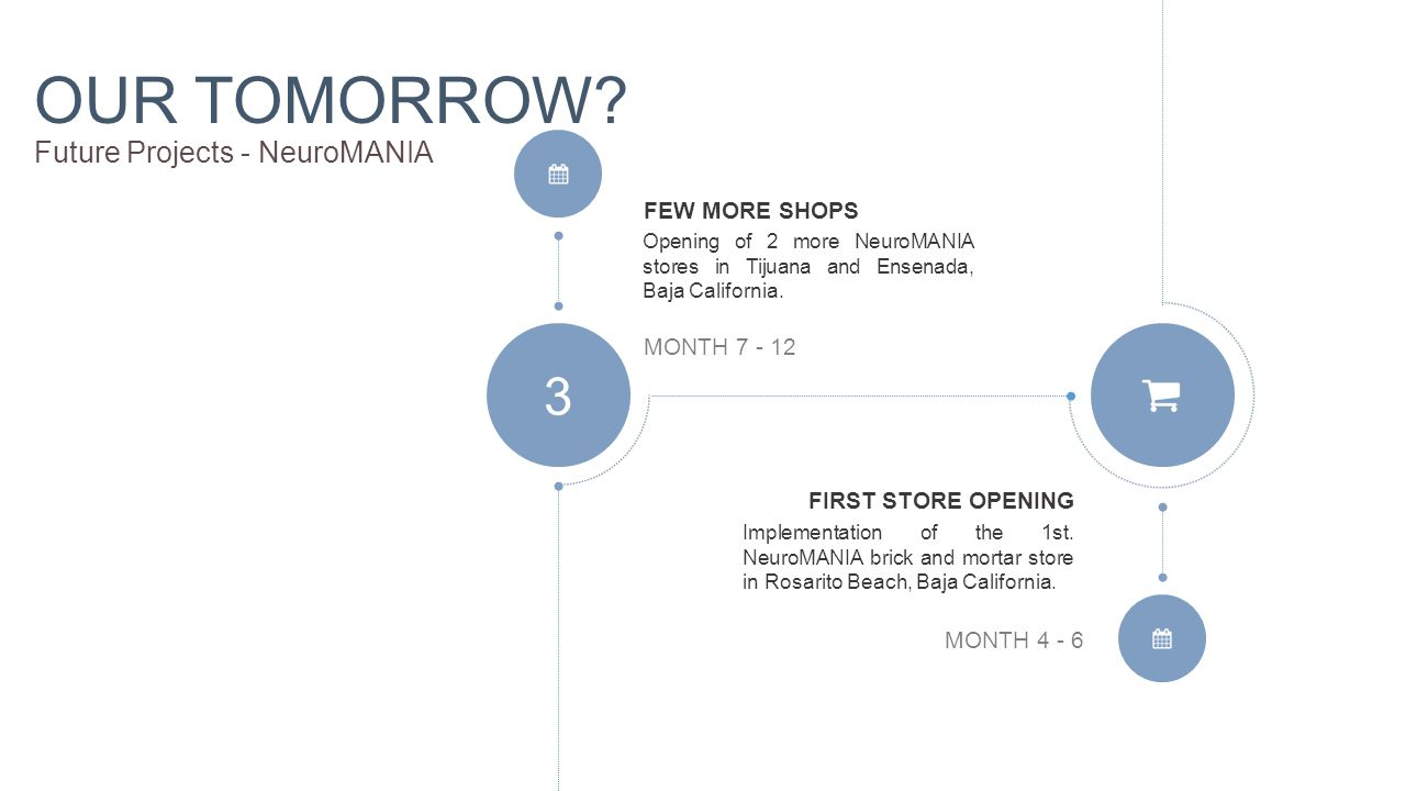 OUR TOMORROW.Future Projects - NeuroMANIA 3 MONTH 7 - 12 MONTH 4 - 6 Implementation of the 1st.