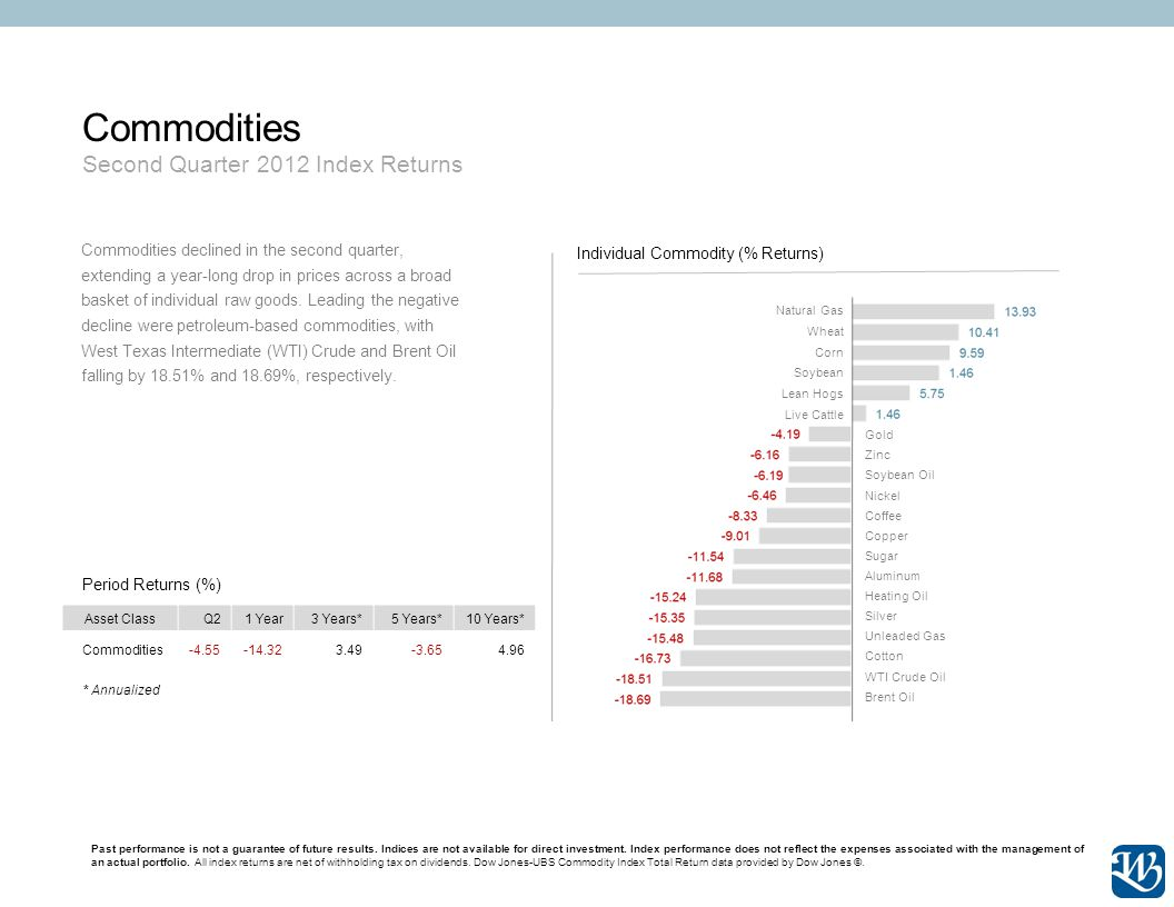 Commodities Second Quarter 2012 Index Returns Past performance is not a guarantee of future results.