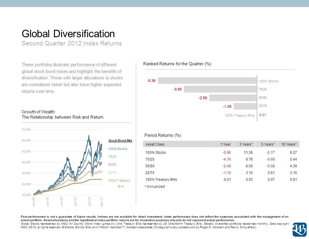 Global Diversification Second Quarter 2012 Index Returns These portfolios illustrate performance of different global stock-bond mixes and highlight th