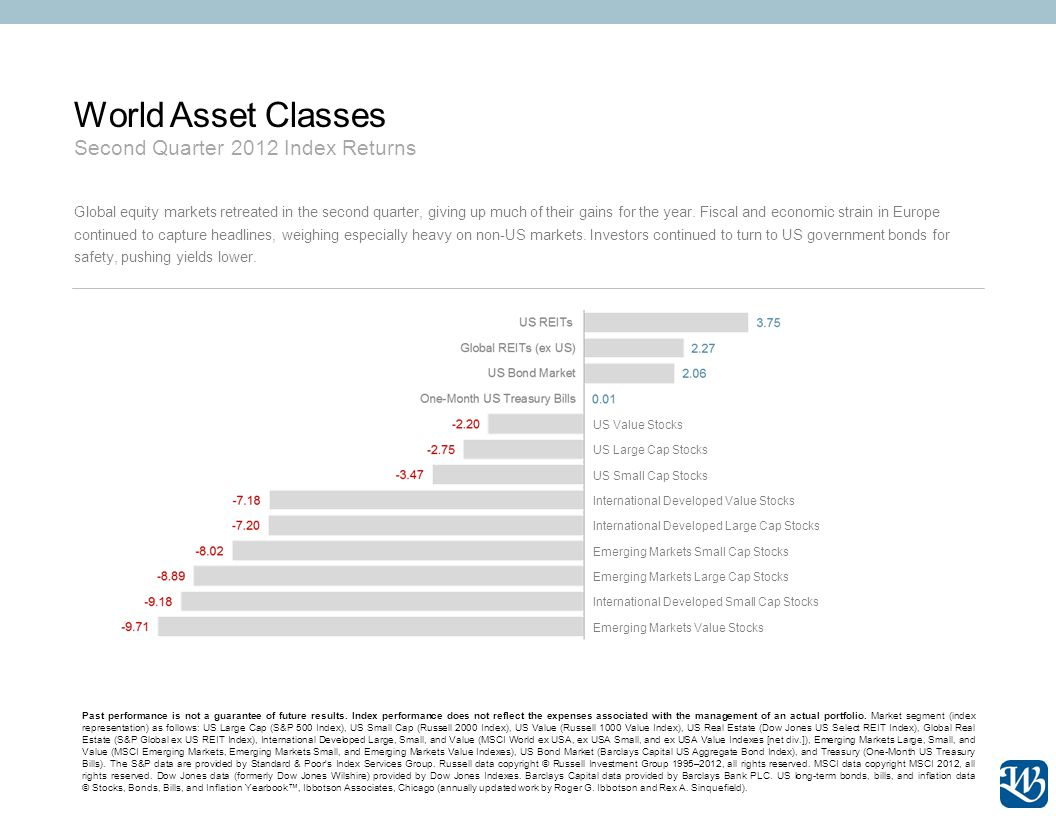 World Asset Classes Second Quarter 2012 Index Returns Past performance is not a guarantee of future results. Index performance does not reflect the ex