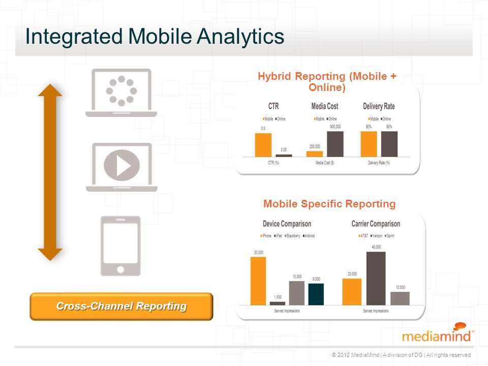 © 2012 MediaMind | A division of DG | All rights reserved Integrated Mobile Analytics Hybrid Reporting (Mobile + Online) Mobile Specific Reporting Cro