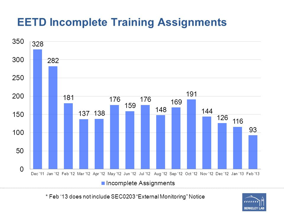 EETD Incomplete Training Assignments * Feb '13 does not include SEC0203 External Monitoring Notice