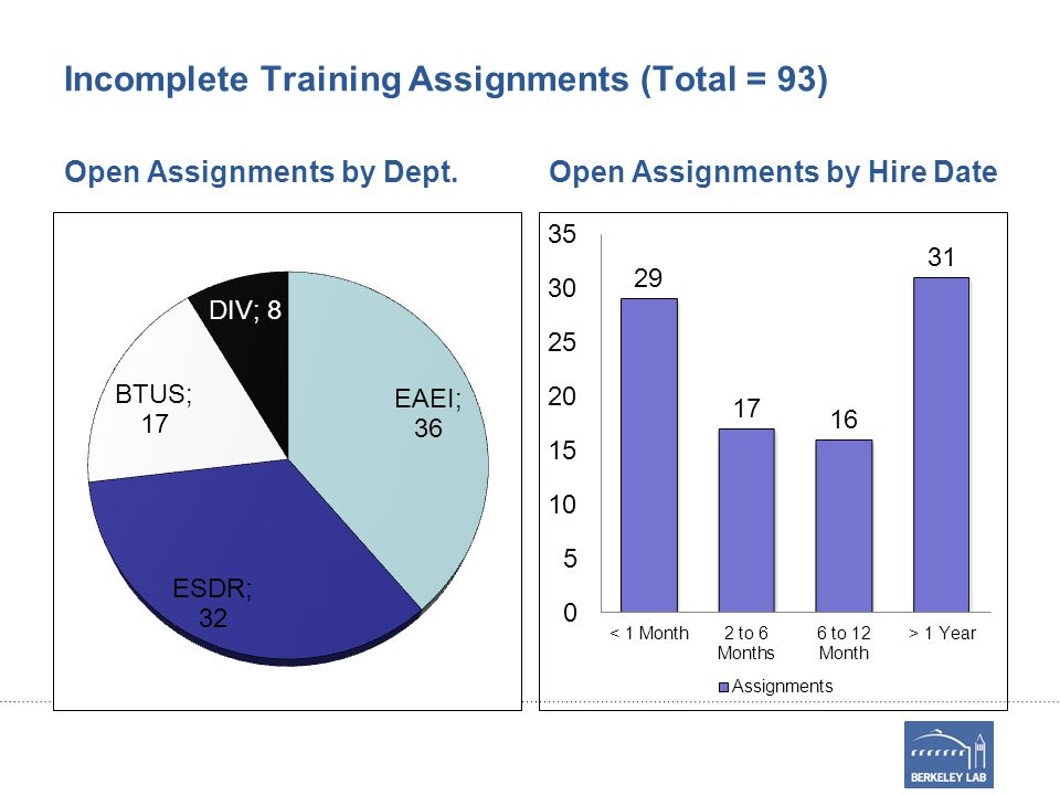 Incomplete Training Assignments (Total = 93) Open Assignments by Dept.Open Assignments by Hire Date