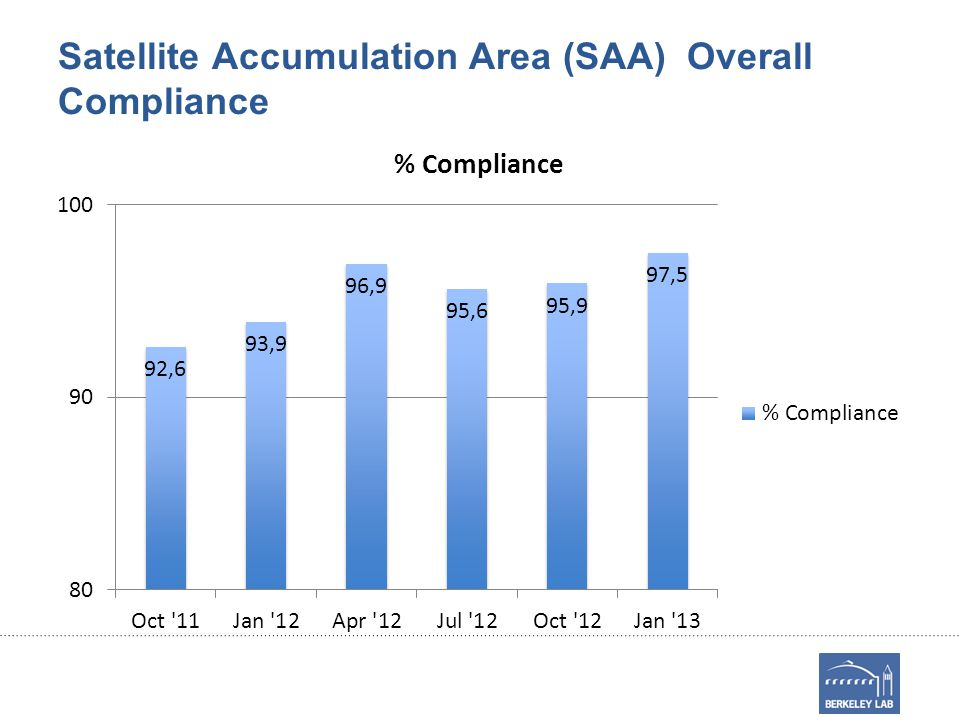 Satellite Accumulation Area (SAA) Overall Compliance