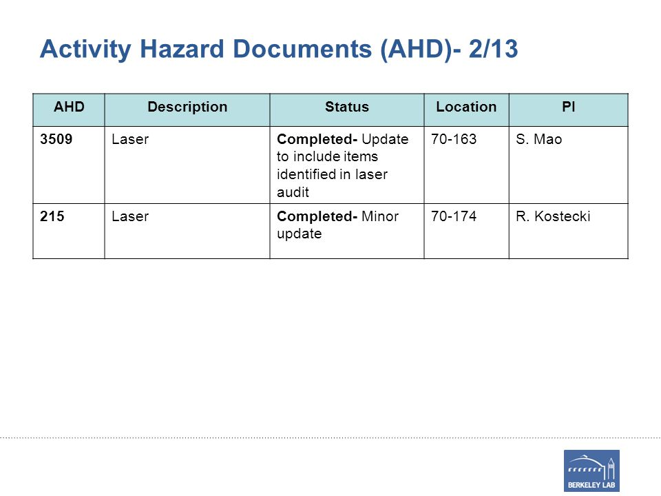 Activity Hazard Documents (AHD)- 2/13 AHDDescriptionStatusLocationPI 3509LaserCompleted- Update to include items identified in laser audit 70-163S.