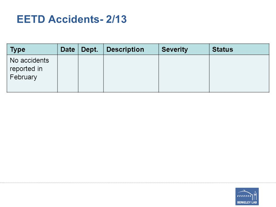 EETD Accidents- 2/13 TypeDateDept.DescriptionSeverityStatus No accidents reported in February