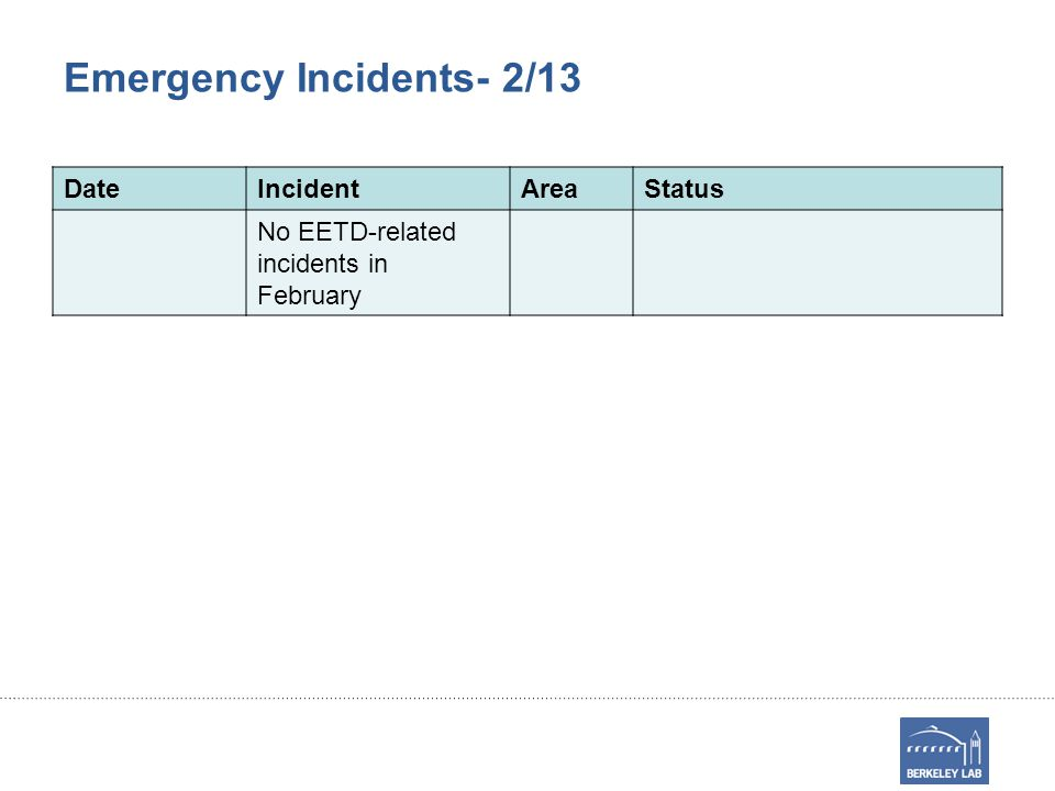 Emergency Incidents- 2/13 DateIncidentAreaStatus No EETD-related incidents in February
