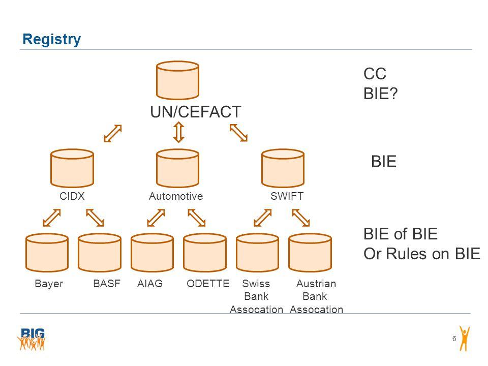 Registry 6 UN/CEFACT CIDXAutomotiveSWIFT Swiss Bank Assocation Austrian Bank Assocation ODETTEAIAGBayerBASF CC BIE.