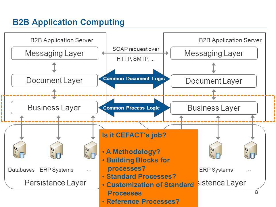 B2B Application Computing Messaging Layer Document Layer Business Layer B2B Application Server Messaging Layer Document Layer Business Layer B2B Application Server SOAP request over HTTP, SMTP,...