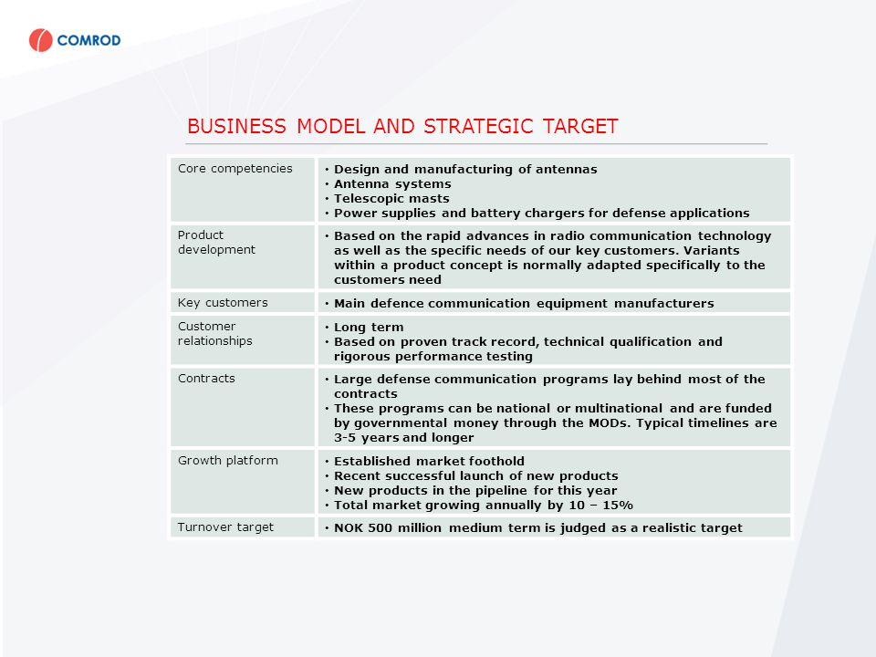 BUSINESS MODEL AND STRATEGIC TARGET Core competencies Design and manufacturing of antennas Antenna systems Telescopic masts Power supplies and battery chargers for defense applications Product development Based on the rapid advances in radio communication technology as well as the specific needs of our key customers.