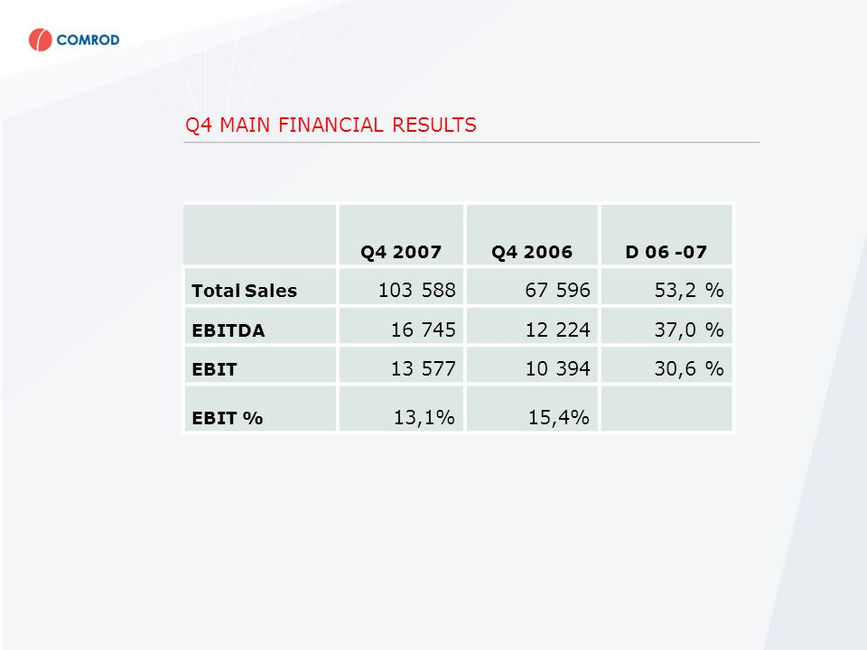 Q4 MAIN FINANCIAL RESULTS Q4 2007Q4 2006D Total Sales ,2 % EBITDA ,0 % EBIT ,6 % EBIT % 13,1%15,4%