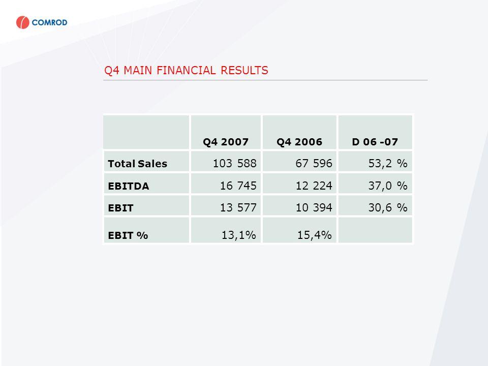 Q4 MAIN FINANCIAL RESULTS Q4 2007 YTDQ4 2006 YTDD 06 -07 Q4 2006 Proforma YTD Total Sales290 138151 27391,8 %197 523 EBITDA41 40424 54468,9 %29 241 EBIT29 57418 85856,8 %19 458 EBIT %10,2%12,5%9,9%
