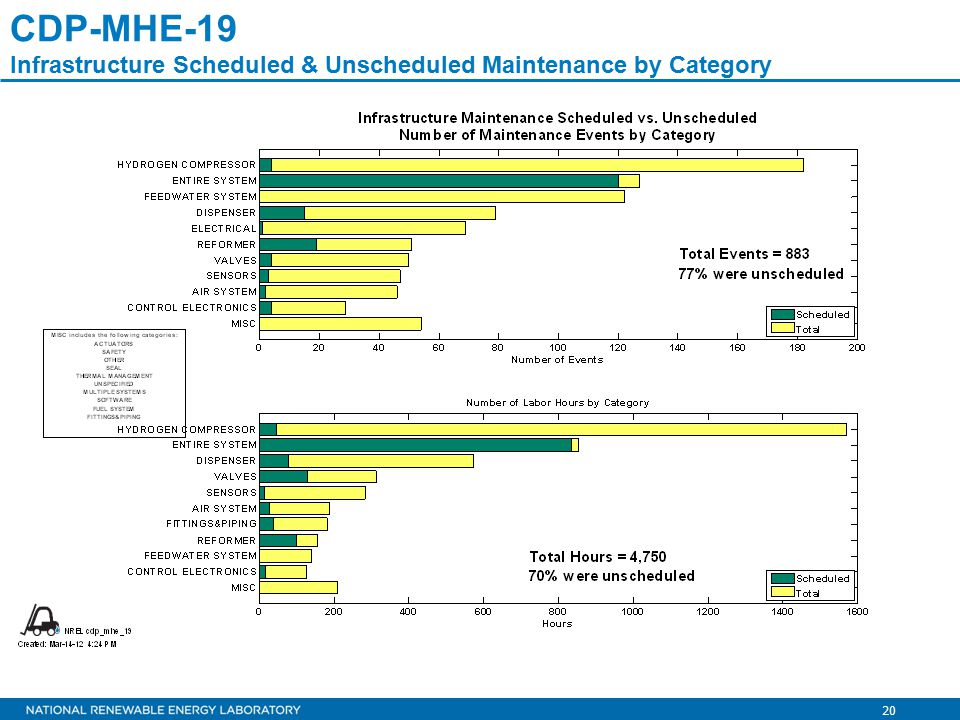 20 CDP-MHE-19 Infrastructure Scheduled & Unscheduled Maintenance by Category