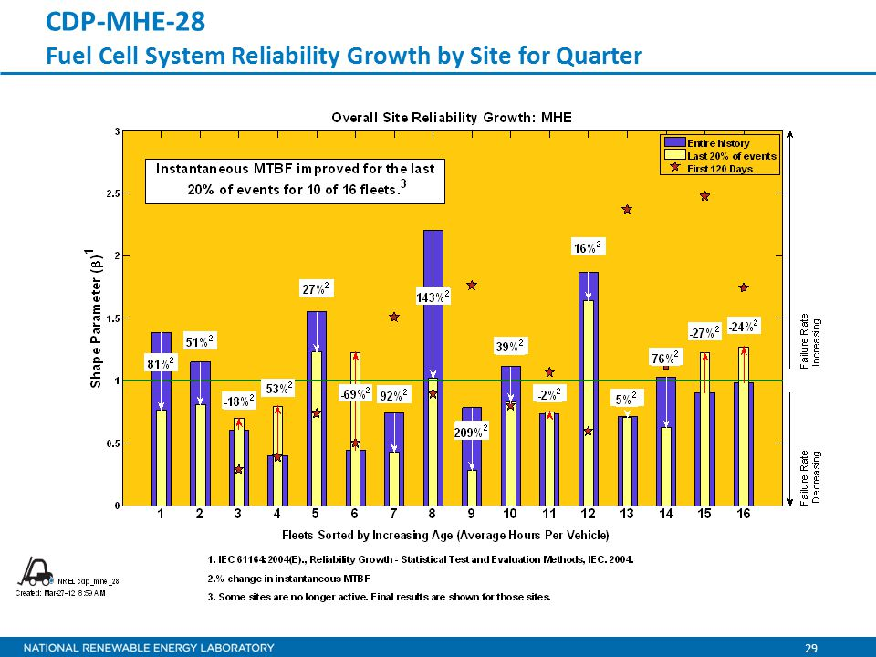 29 CDP-MHE-28 Fuel Cell System Reliability Growth by Site for Quarter
