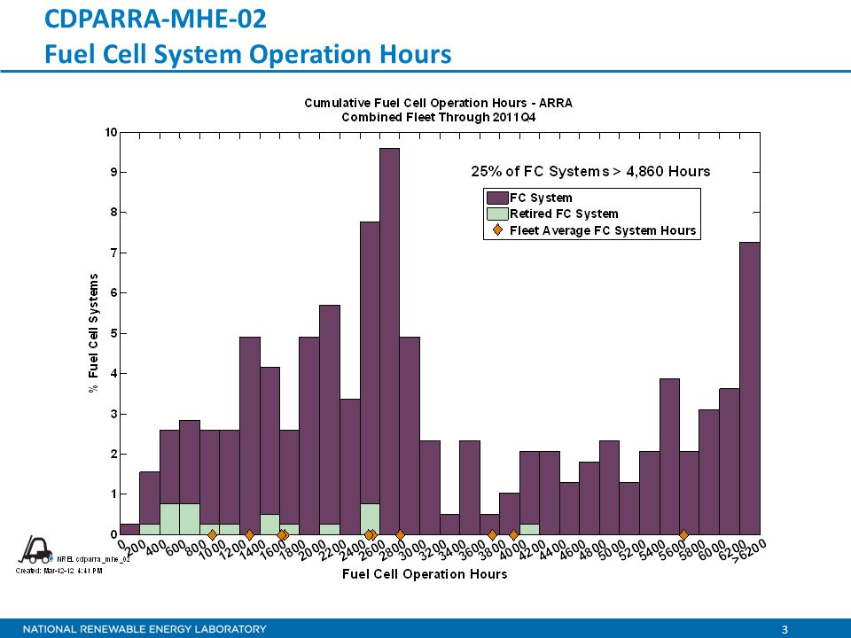 24 CDPARRA-MHE-23 Average Daily Fuel Cell Operation Hours per Fleet