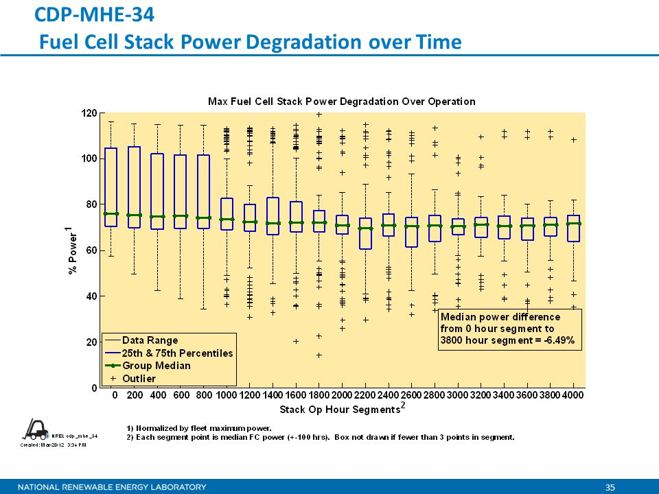 35 CDP-MHE-34 Fuel Cell Stack Power Degradation over Time
