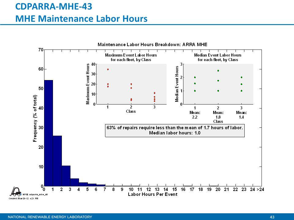 43 CDPARRA-MHE-43 MHE Maintenance Labor Hours