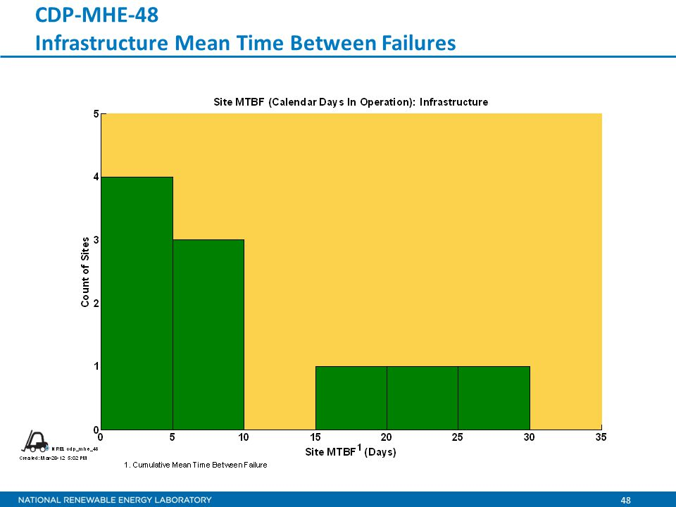 48 CDP-MHE-48 Infrastructure Mean Time Between Failures
