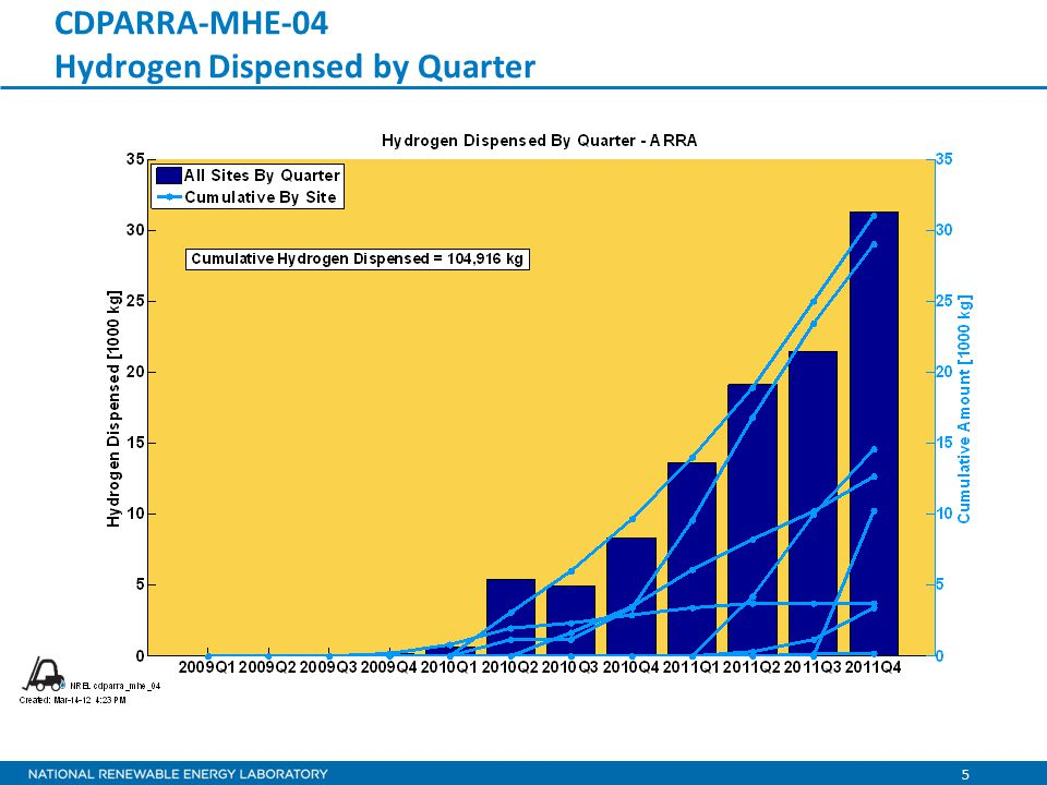 5 CDPARRA-MHE-04 Hydrogen Dispensed by Quarter