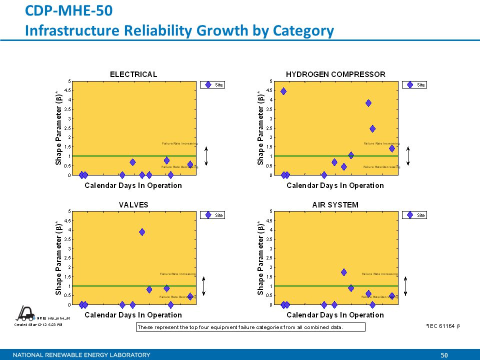 50 CDP-MHE-50 Infrastructure Reliability Growth by Category