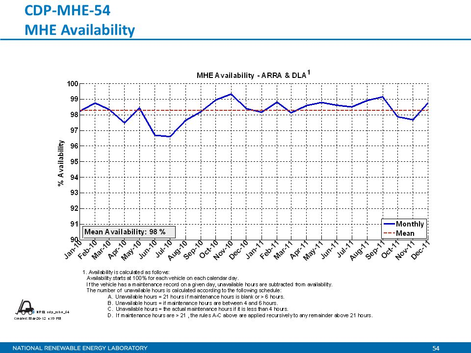 54 CDP-MHE-54 MHE Availability