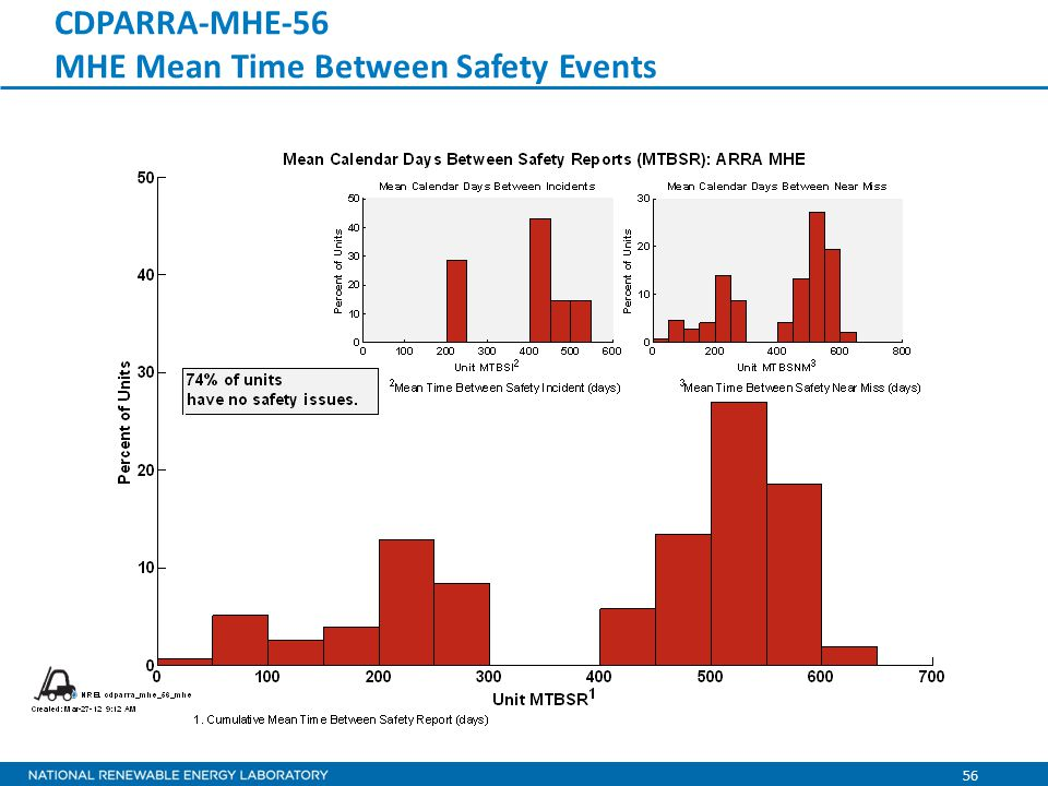 56 CDPARRA-MHE-56 MHE Mean Time Between Safety Events