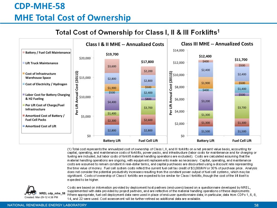 58 CDP-MHE-58 MHE Total Cost of Ownership