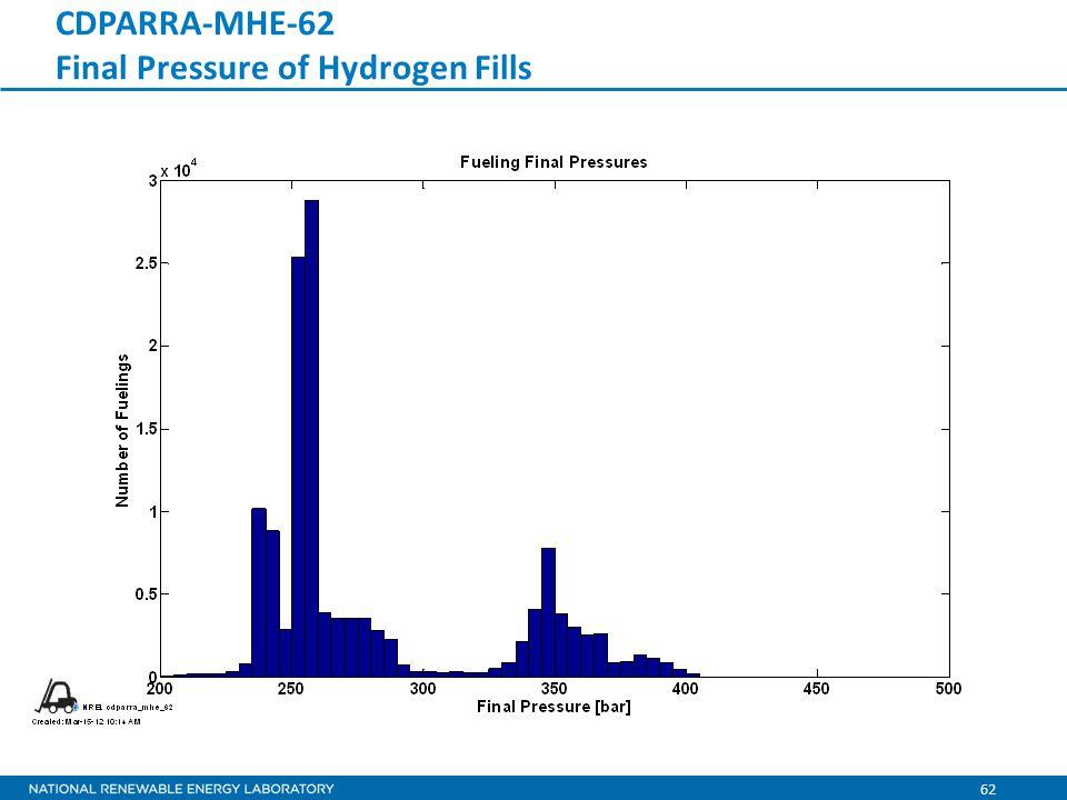 62 CDPARRA-MHE-62 Final Pressure of Hydrogen Fills
