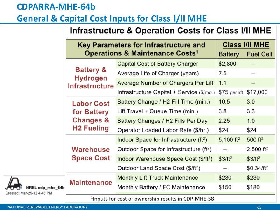 65 CDPARRA-MHE-64b General & Capital Cost Inputs for Class I/II MHE